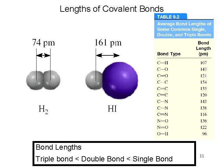 Lengths of Covalent Bonds Bond Lengths Triple bond < Double Bond < Single Bond