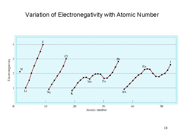Variation of Electronegativity with Atomic Number 14