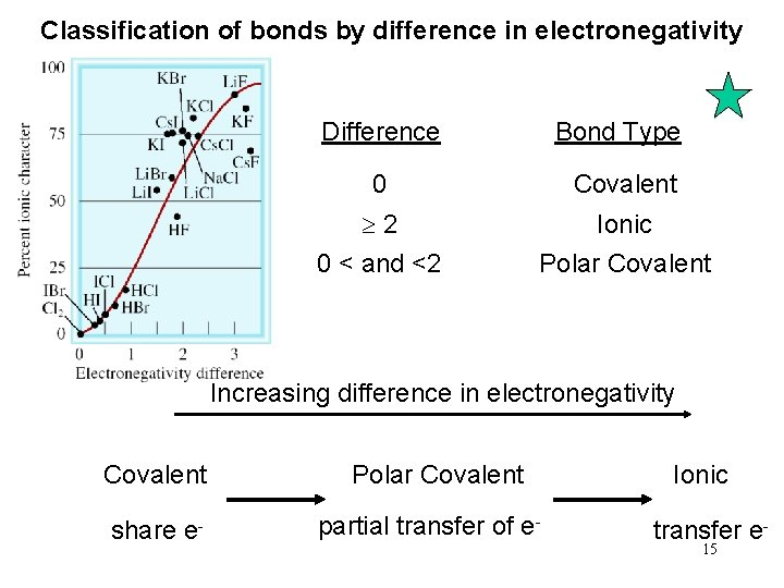 Classification of bonds by difference in electronegativity Difference Bond Type 0 Covalent 2 0