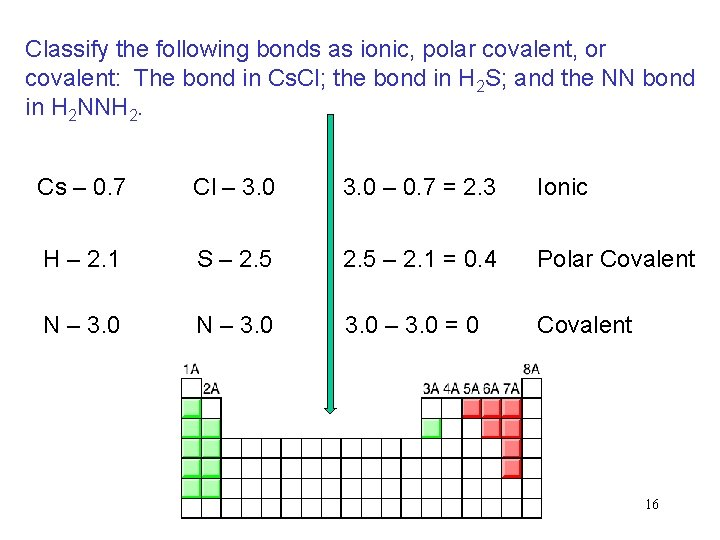 Classify the following bonds as ionic, polar covalent, or covalent: The bond in Cs.