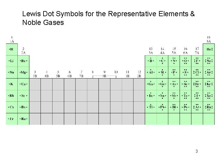 Lewis Dot Symbols for the Representative Elements & Noble Gases 3