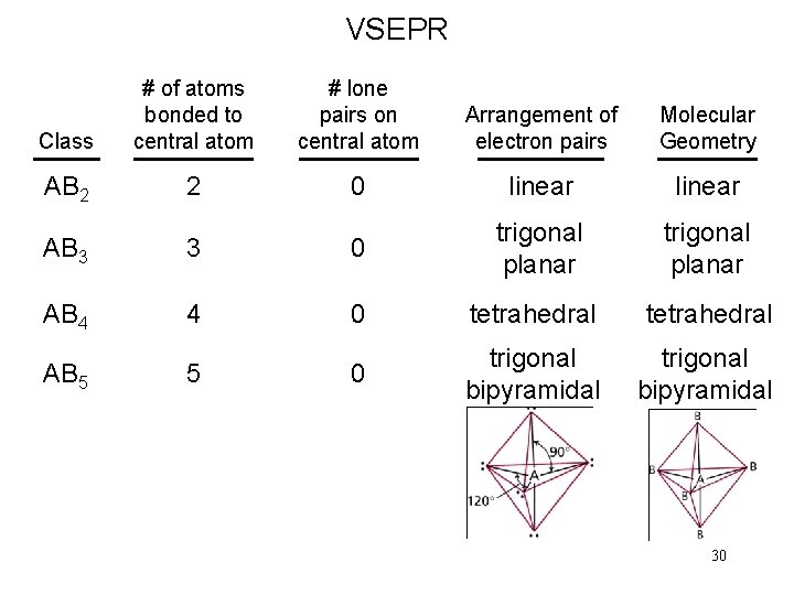 VSEPR Class # of atoms bonded to central atom # lone pairs on central