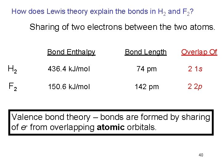 How does Lewis theory explain the bonds in H 2 and F 2? Sharing