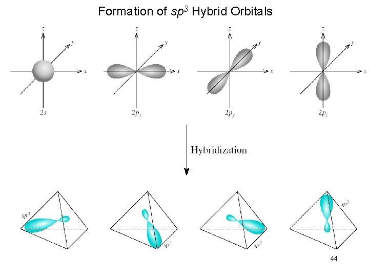 Formation of sp 3 Hybrid Orbitals 44