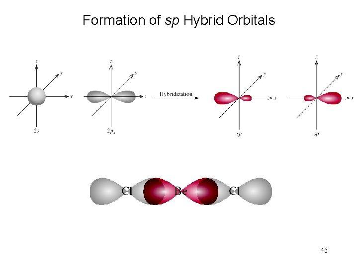 Formation of sp Hybrid Orbitals 46