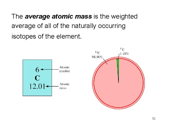 The average atomic mass is the weighted average of all of the naturally occurring