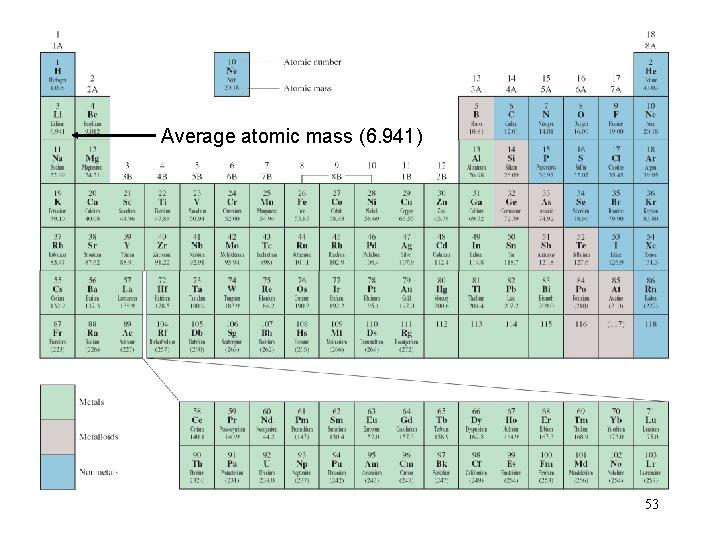 Average atomic mass (6. 941) 53