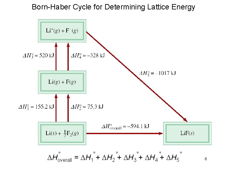Born-Haber Cycle for Determining Lattice Energy ° ° ° DHoverall = DH 1° +