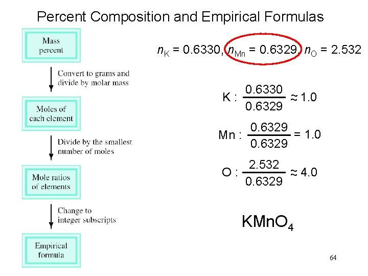 Percent Composition and Empirical Formulas n. K = 0. 6330, n. Mn = 0.