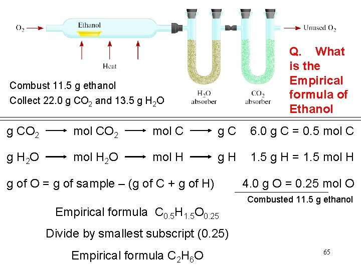Q. What is the Empirical formula of Ethanol Combust 11. 5 g ethanol Collect