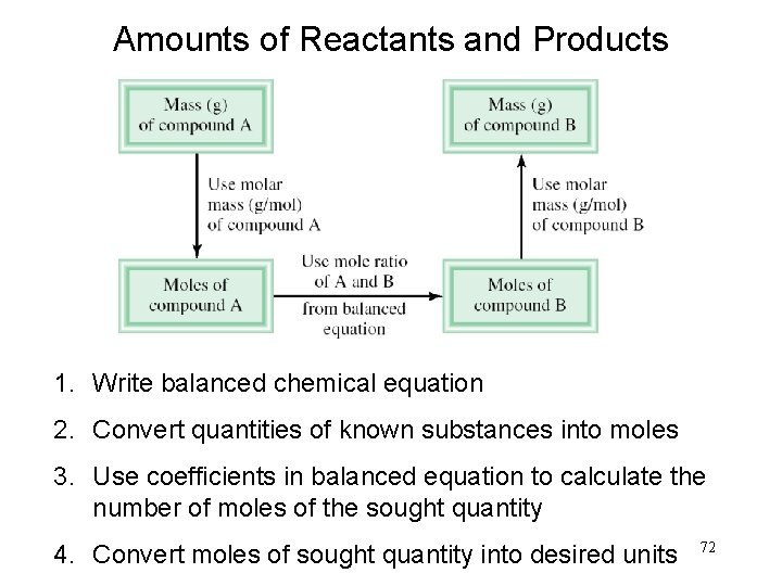 Amounts of Reactants and Products 1. Write balanced chemical equation 2. Convert quantities of