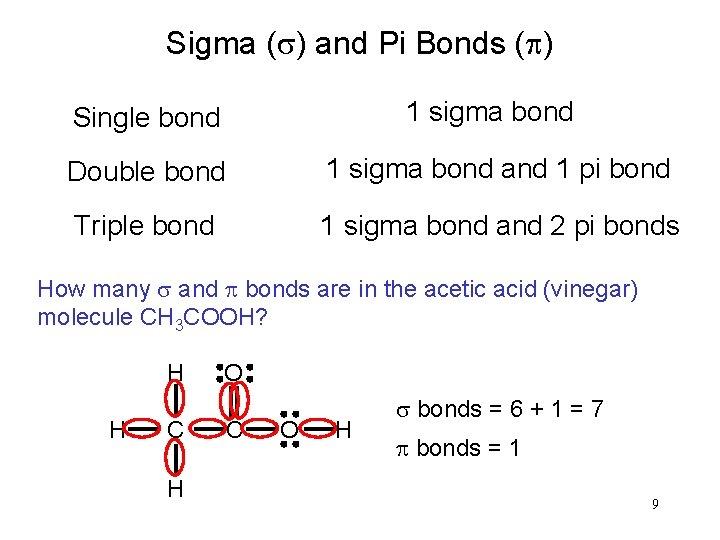 Sigma (s) and Pi Bonds (p) 1 sigma bond Single bond Double bond 1