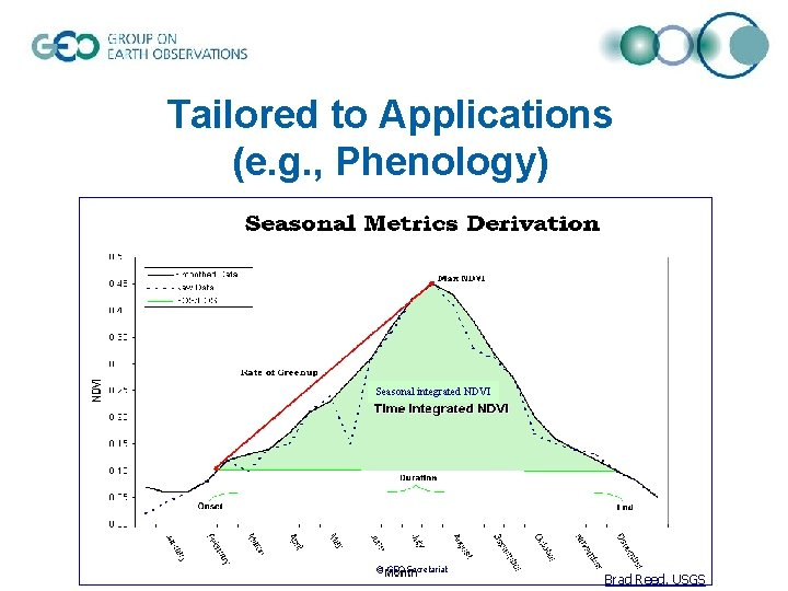 Tailored to Applications (e. g. , Phenology) Seasonal integrated NDVI © GEO Secretariat Brad