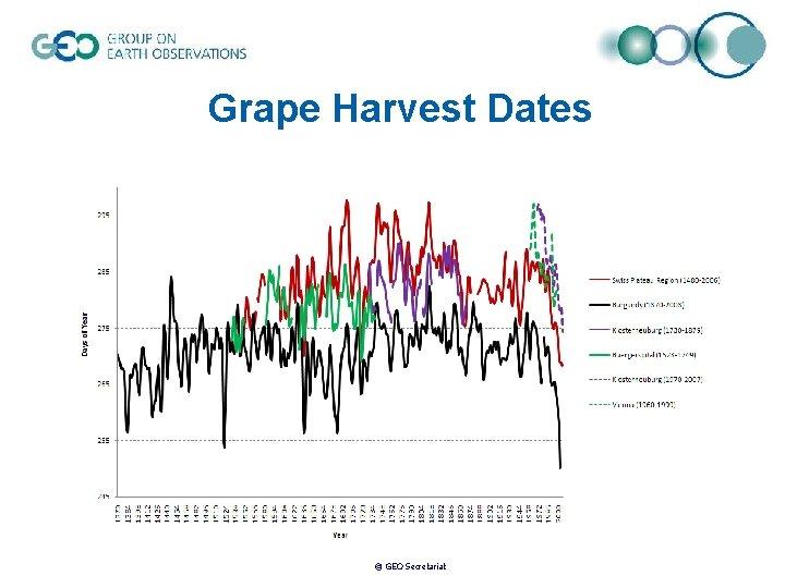 Grape Harvest Dates © GEO Secretariat