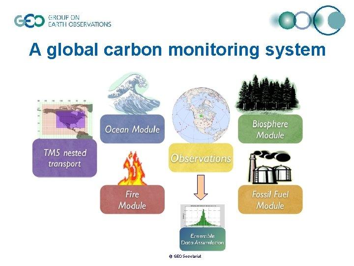 A global carbon monitoring system © GEO Secretariat
