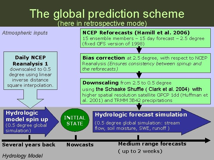 The global prediction scheme (here in retrospective mode) Atmospheric inputs Daily NCEP Reanalysis 1
