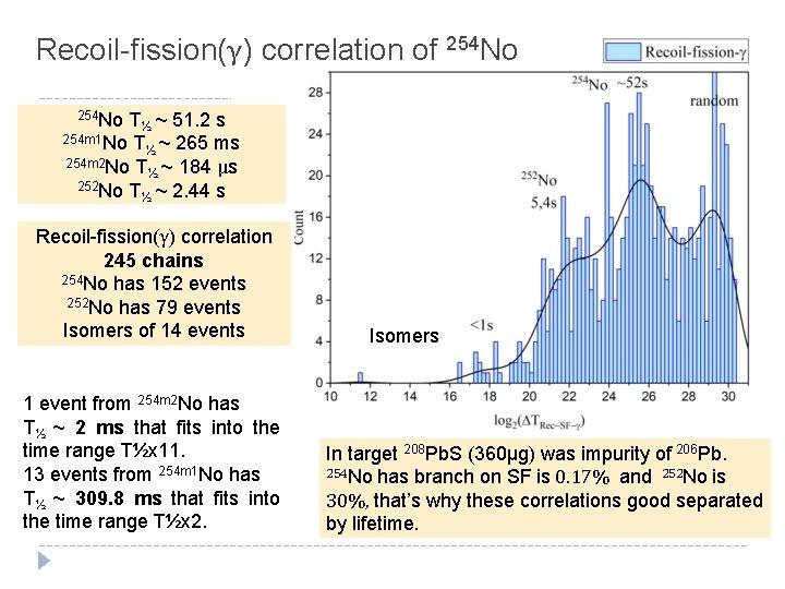 Recoil-fission(γ) correlation of 254 No T½ ~ 51. 2 s 254 m 1 No