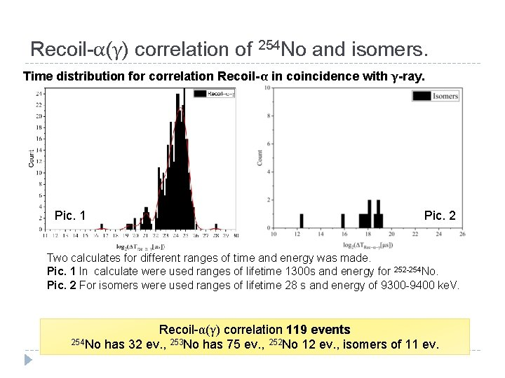 Recoil-α(γ) correlation of 254 No and isomers. Time distribution for correlation Recoil-α in coincidence