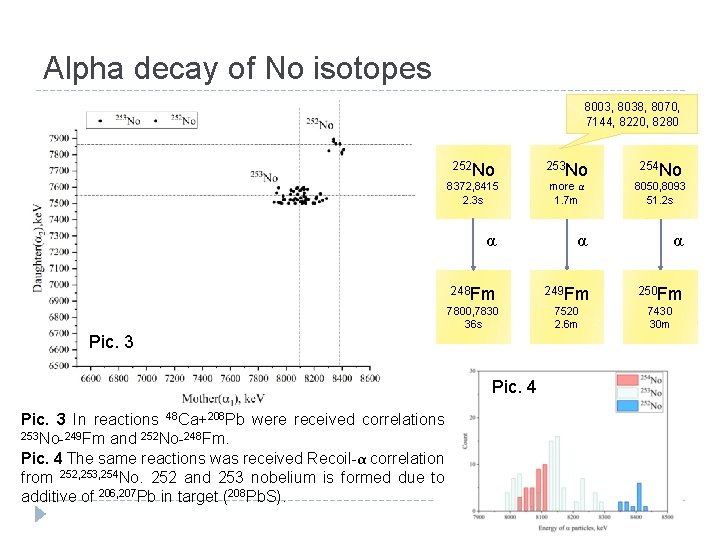 Alpha decay of No isotopes 8003, 8038, 8070, 7144, 8220, 8280 252 No 253
