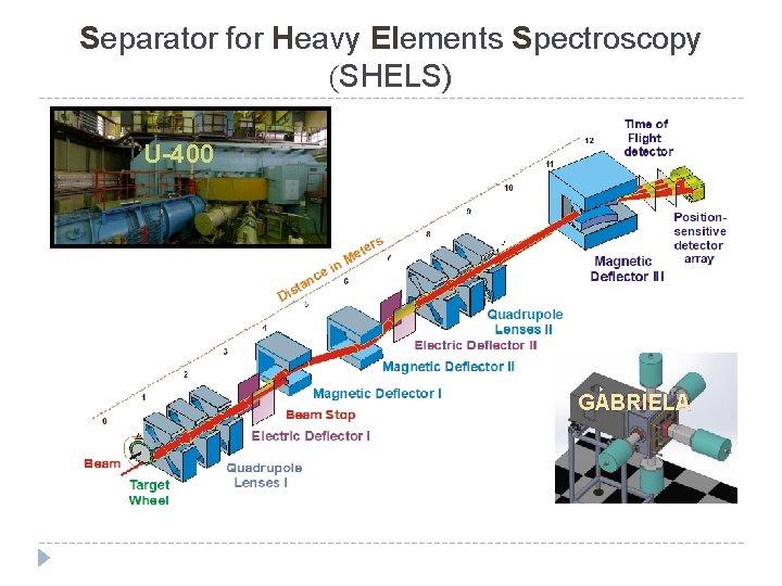Separator for Heavy Elements Spectroscopy (SHELS) U-400 GABRIELA