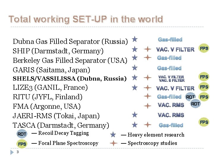 Total working SET-UP in the world Dubna Gas Filled Separator (Russia) SHIP (Darmstadt, Germany)