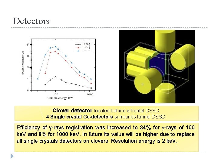 Detectors Clover detector located behind a frontal DSSD. 4 Single crystal Ge-detectors surrounds tunnel