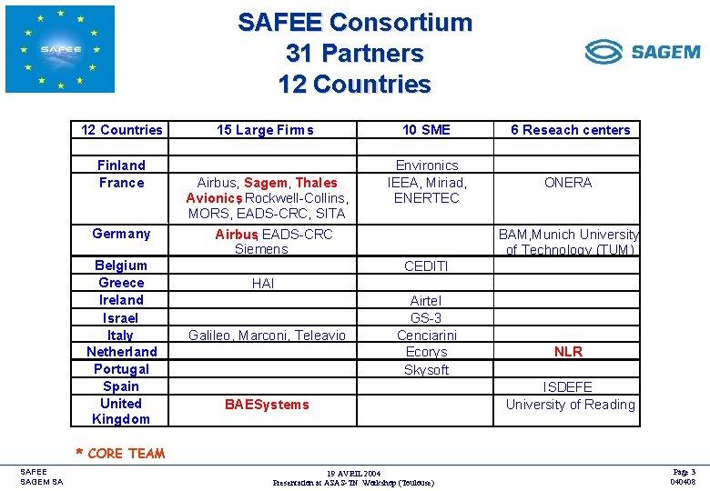 SAFEE Consortium 31 Partners 12 Countries Finland France Germany Belgium Greece Ireland Israel Italy