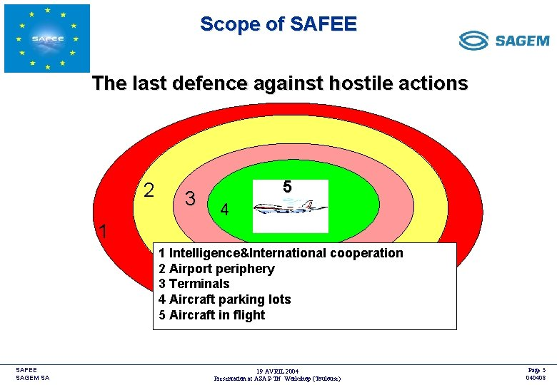 Scope of SAFEE <COMPANY LOGO> The last defence against hostile actions 2 3 5