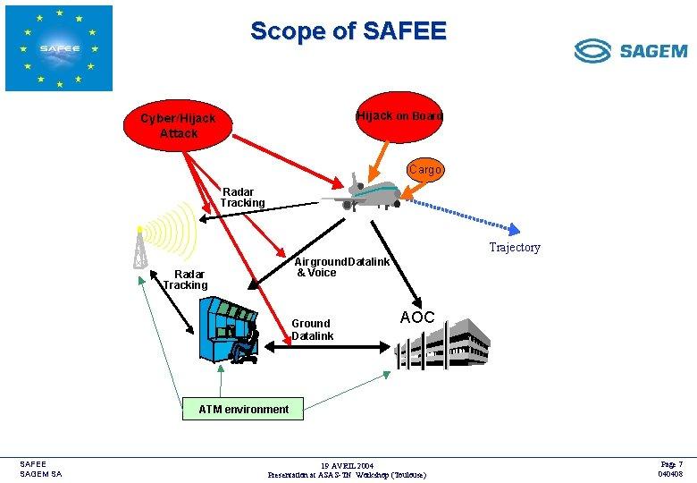 Scope of SAFEE <COMPANY LOGO> Hijack on Board Cyber/Hijack Attack Cargo Radar Tracking Trajectory