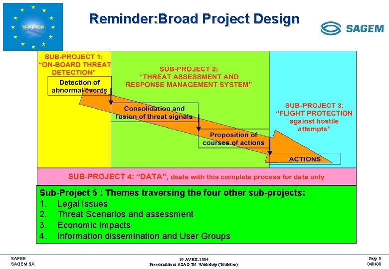 Reminder: Broad Project Design <COMPANY LOGO> Sub-Project 5 : Themes traversing the four other