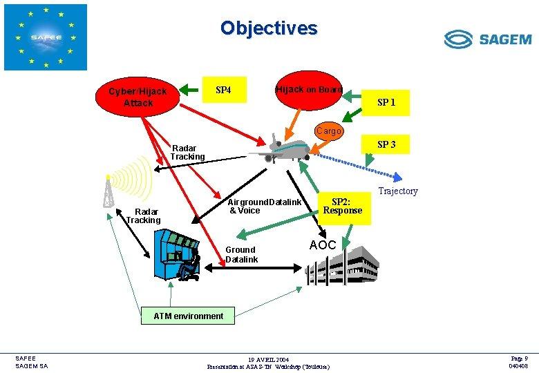 Objectives SP 4 Cyber/Hijack Attack <COMPANY LOGO> Hijack on Board SP 1 Cargo SP