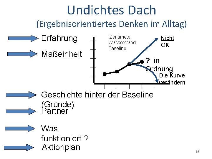 Undichtes Dach (Ergebnisorientiertes Denken im Alltag) Erfahrung Maßeinheit Zentimeter Wasserstand Baseline Nicht OK ?