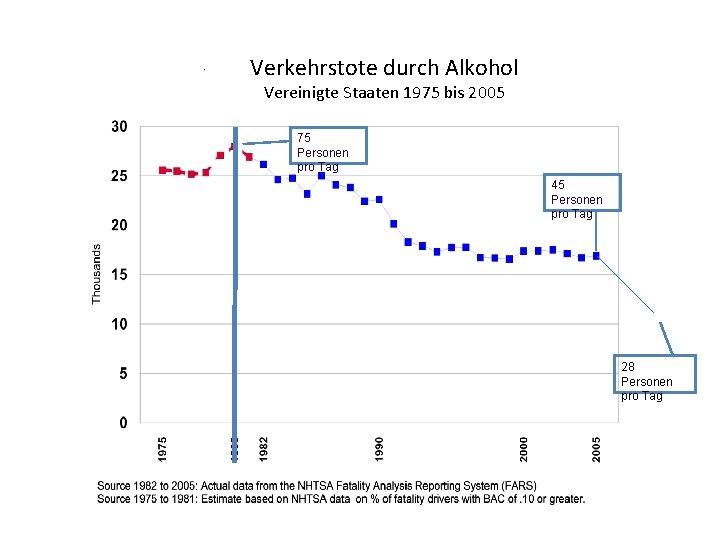 Verkehrstote durch Alkohol Vereinigte Staaten 1975 bis 2005 75 Personen pro Tag 45 Personen