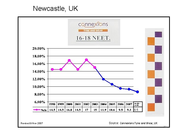 Newcastle, UK Nov 08 – Jan 09 8. 5 Revised 9 Nov 2007 Source: