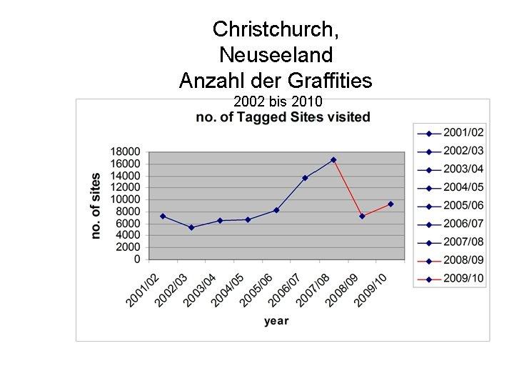 Christchurch, Neuseeland Anzahl der Graffities 2002 bis 2010