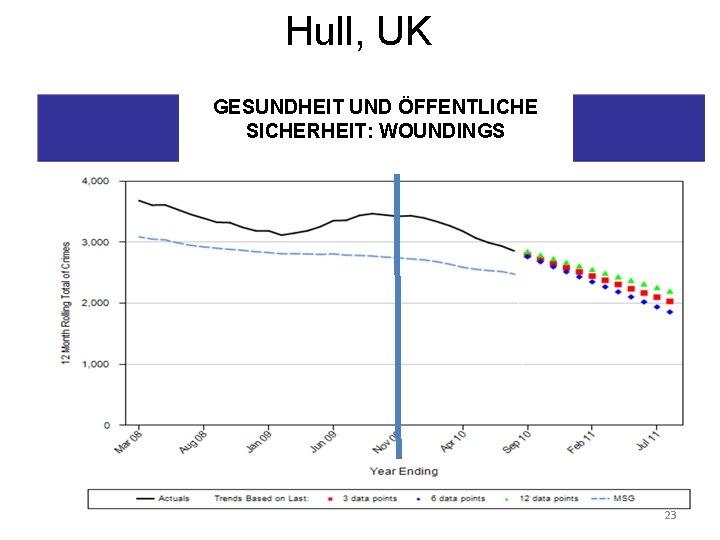 Hull, UK GESUNDHEIT UND ÖFFENTLICHE SICHERHEIT: WOUNDINGS 23