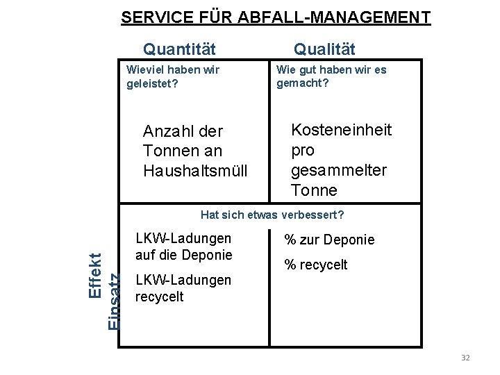 SERVICE FÜR ABFALL-MANAGEMENT Quantität Wieviel haben wir geleistet? Anzahl der Tonnen an Haushaltsmüll Qualität