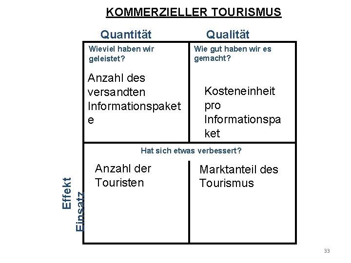 KOMMERZIELLER TOURISMUS Quantität Wieviel haben wir geleistet? Anzahl des versandten Informationspaket e Qualität Wie