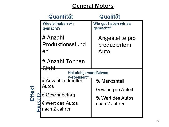 General Motors Quantität Wieviel haben wir gemacht? # Anzahl Produktionsstund en Qualität Wie gut