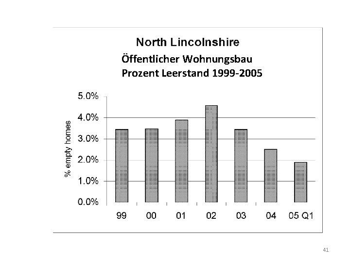 Öffentlicher Wohnungsbau Prozent Leerstand 1999 -2005 41