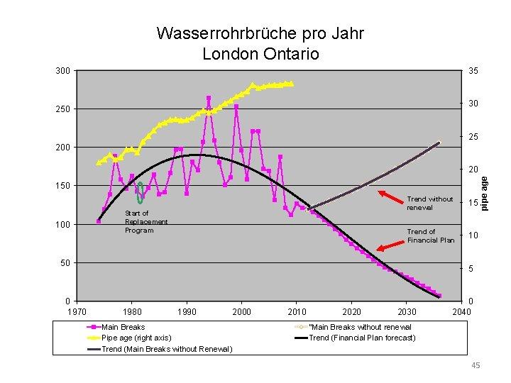 Wasserrohrbrüche pro Jahr London Ontario Watermain Breaks per Year 300 35 30 25 200