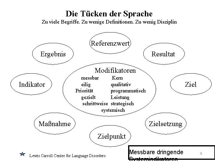 Die Tücken der Sprache Zu viele Begriffe. Zu wenige Definitionen. Zu wenig Disziplin Referenzwert