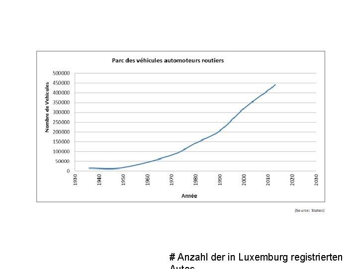# Anzahl der in Luxemburg registrierten