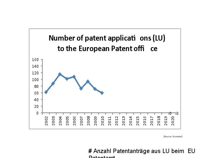 # Anzahl Patentanträge aus LU beim EU