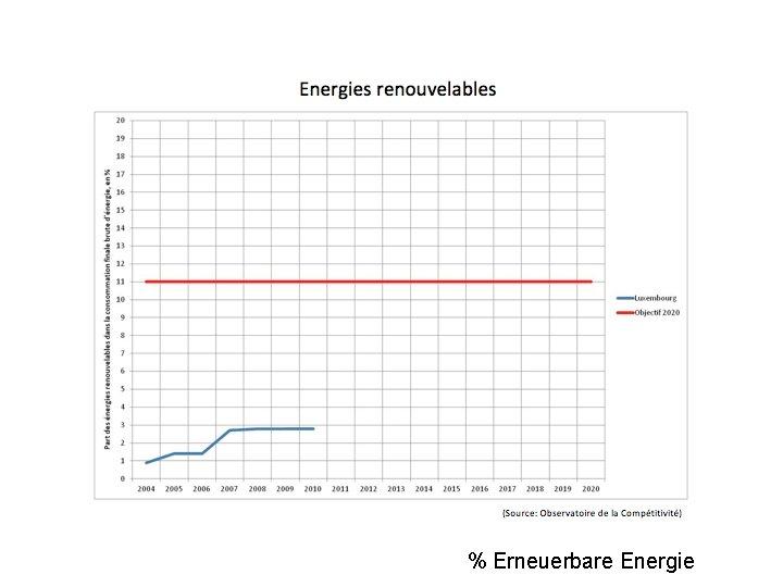 % Erneuerbare Energie