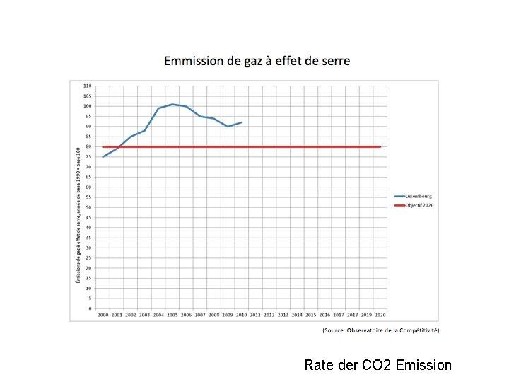 Rate der CO 2 Emission