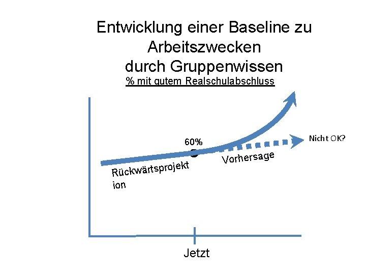 Entwicklung einer Baseline zu Arbeitszwecken durch Gruppenwissen % mit gutem Realschulabschluss Nicht OK? 60%