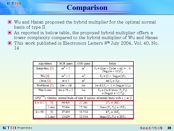 Comparison ▣ Wu and Hasan proposed the hybrid multiplier for the optimal normal basis