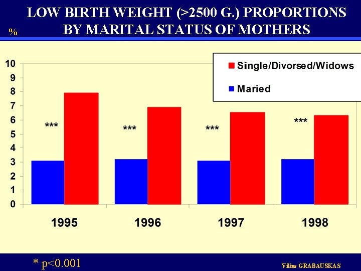 % LOW BIRTH WEIGHT (>2500 G. ) PROPORTIONS BY MARITAL STATUS OF MOTHERS *