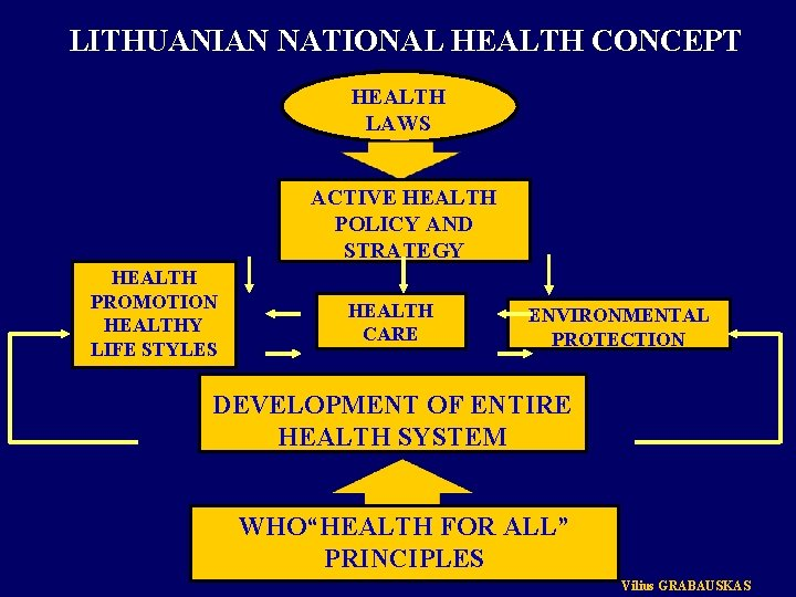 LITHUANIAN NATIONAL HEALTH CONCEPT HEALTH LAWS ACTIVE HEALTH POLICY AND STRATEGY HEALTH PROMOTION HEALTHY